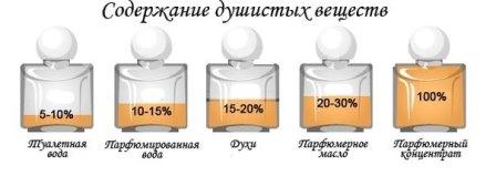 Сравнение парфюм проценты содержания арома масел